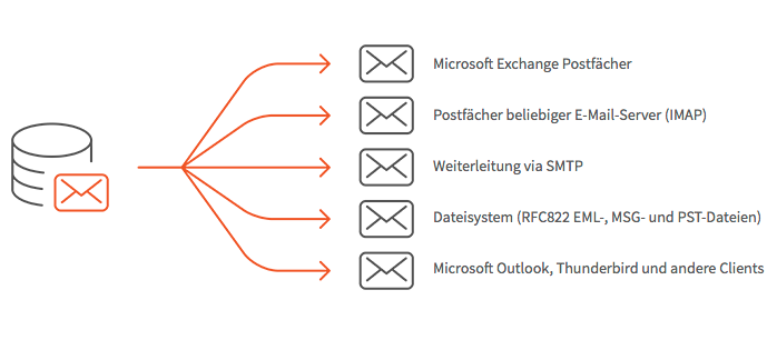 mailarchiver-email export aus archive heraus